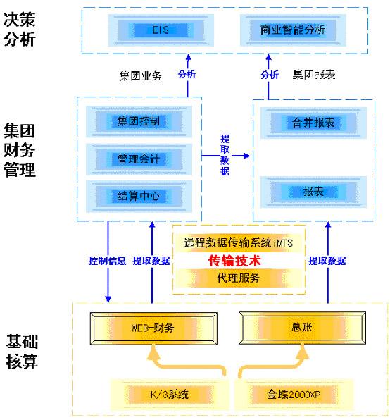 金蝶 K/3ERP十大个性化解决方案之少林绝技——集团财务系统(上)