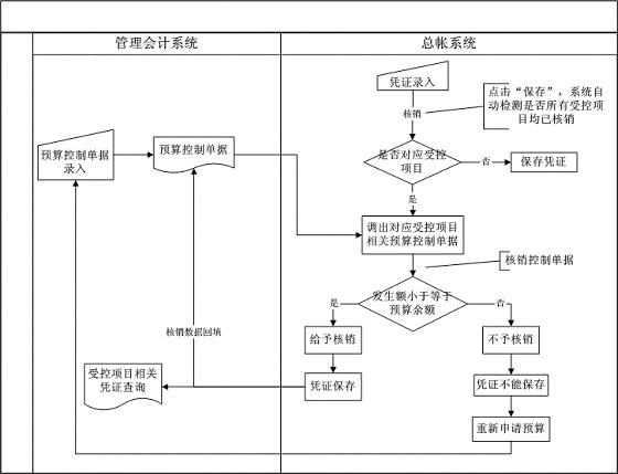 金蝶 K/3ERP十大个性化解决方案之侠客行——管理会计系统