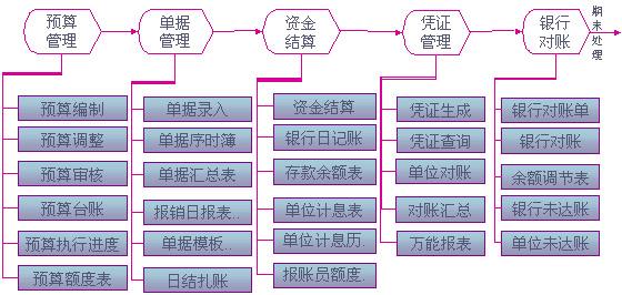 金蝶 K/3ERP十大个性化解决方案之易筋经——政府财政管理(下)