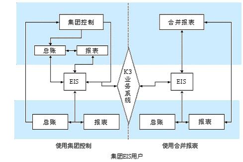 金蝶 K/3ERP十大个性化解决方案之凌波微步——集团控制系统(下)