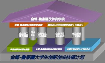 金蝶-鲁秦疆渠道合作伙伴创新创业扶植计划