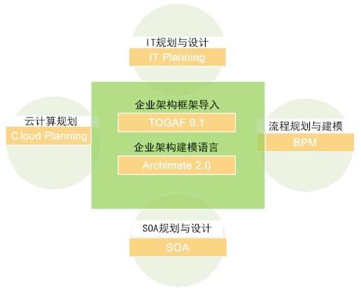 开放群组中国分会 重磅推出企业构架导入式服务