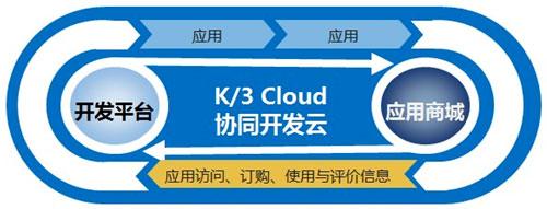 金蝶张利军:K/3 Cloud 开放的ERP平台
