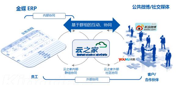 金蝶沈敏:企业社交与ERP管理创新
