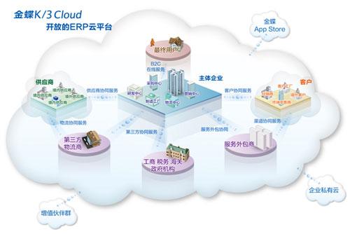 金蝶:云时代ERP的三大趋势