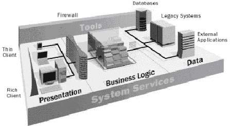 三层结构设计与ERP部署规划
