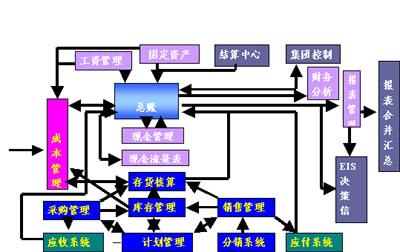 成本管理永无止境——广州金莱冷轧带钢有限公司实施ERP工程成本管理战略(下篇)