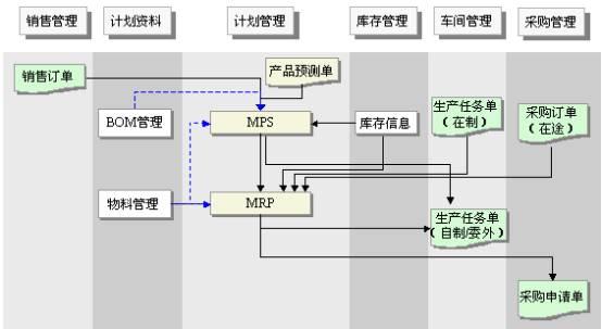 金蝶K/3ERP十大个性化解决方案之降龙十八掌——制造系统(下)