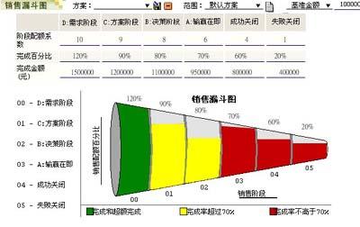 "TEEMS CRM点亮大""红灯笼""——海南红灯笼广告有限公司CRM案例透析(二)"