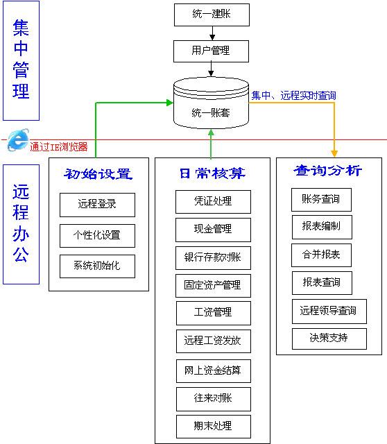 金蝶K/3ERP十大个性化解决方案之六脉神剑——跨地域集中式管理
