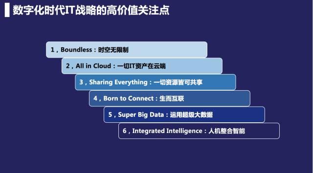 数字化时代IT战略