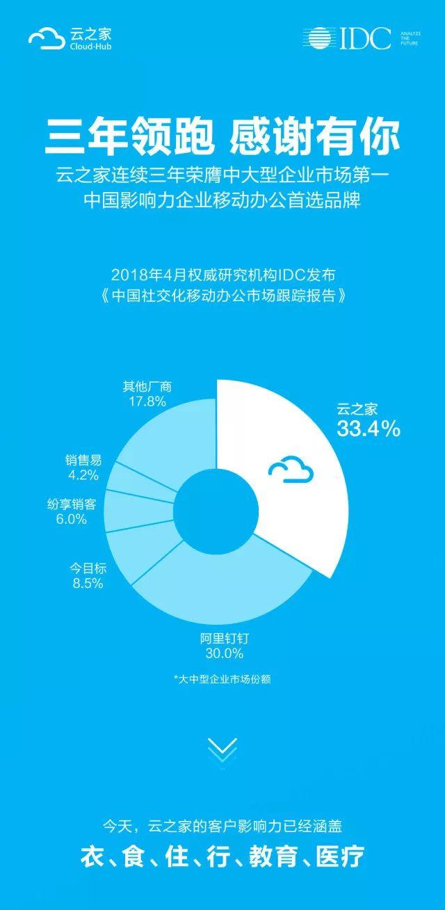 云之家蝉联中大型企业移动办公市场第一