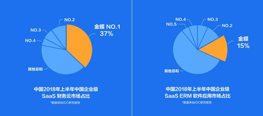 IDC《中国半年度企业级SaaS ERM应用软件市场跟踪报告》