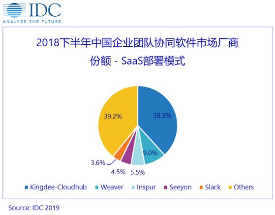 IDC2018年下半年中国企业团队协同软件市场跟踪报告