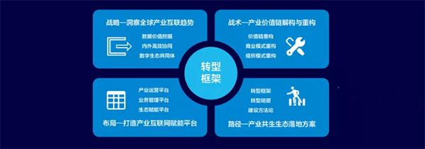 2019产业互联网白皮书
