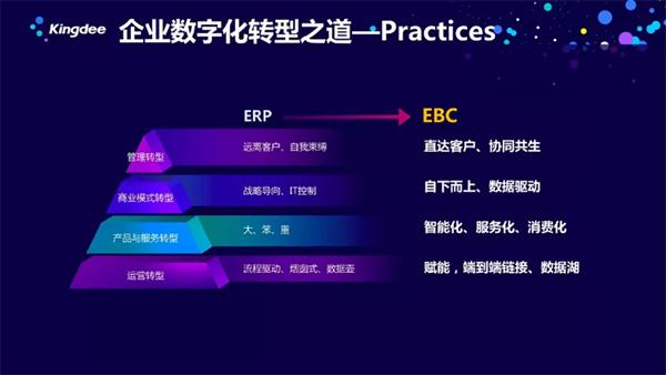 从ERP到EBC